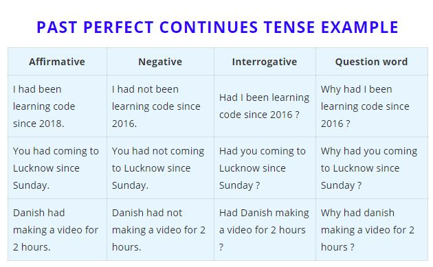 past perfect continues tense example