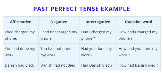 past perfect tense example