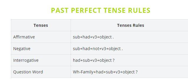 past perfect tense rule