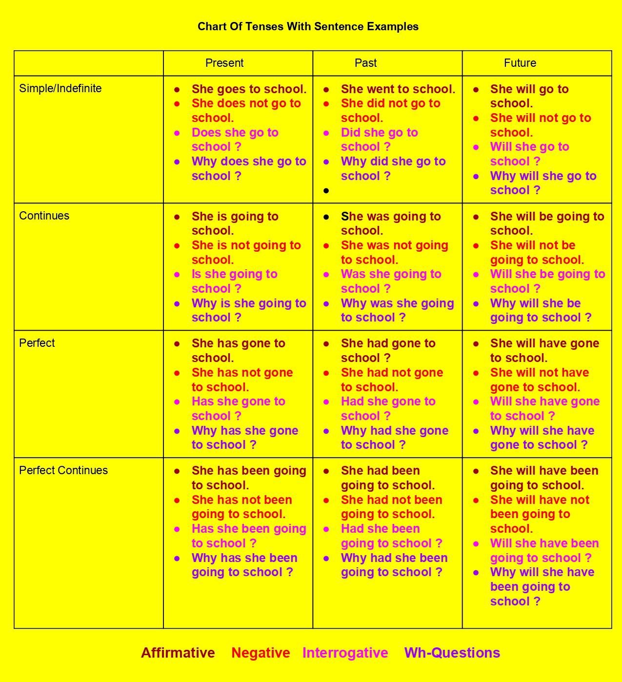 chart of tenses - Examples
