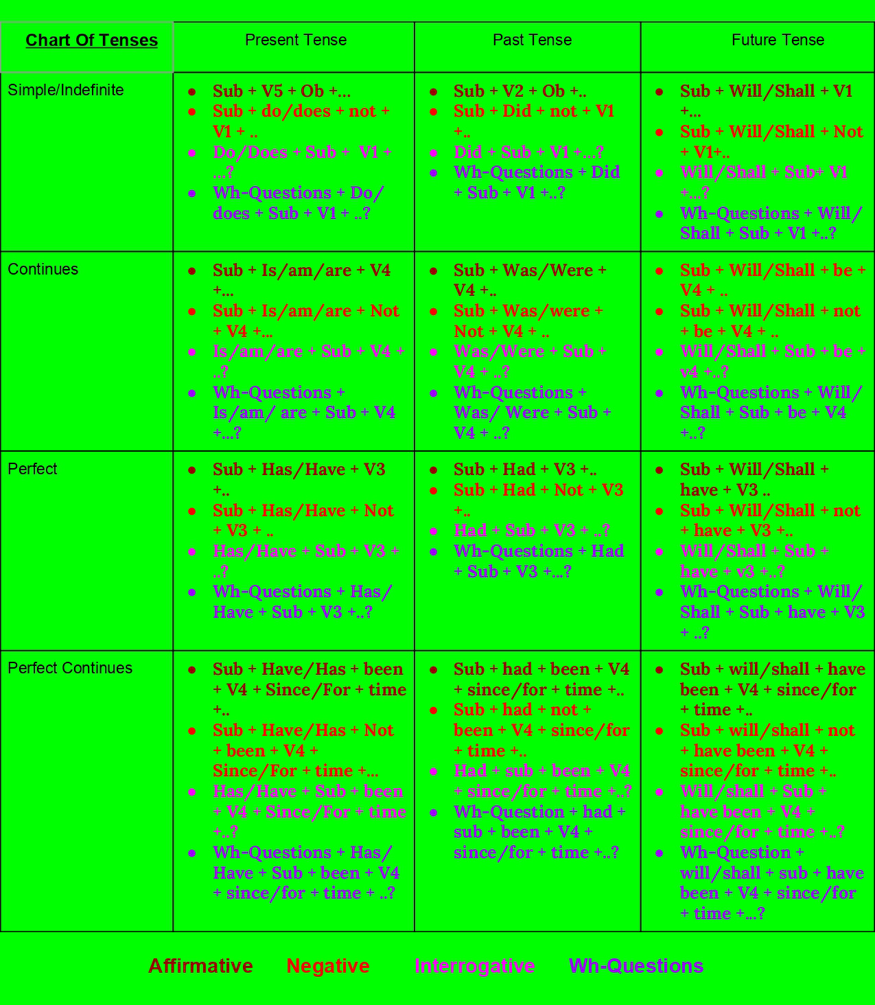 chart of tenses rules