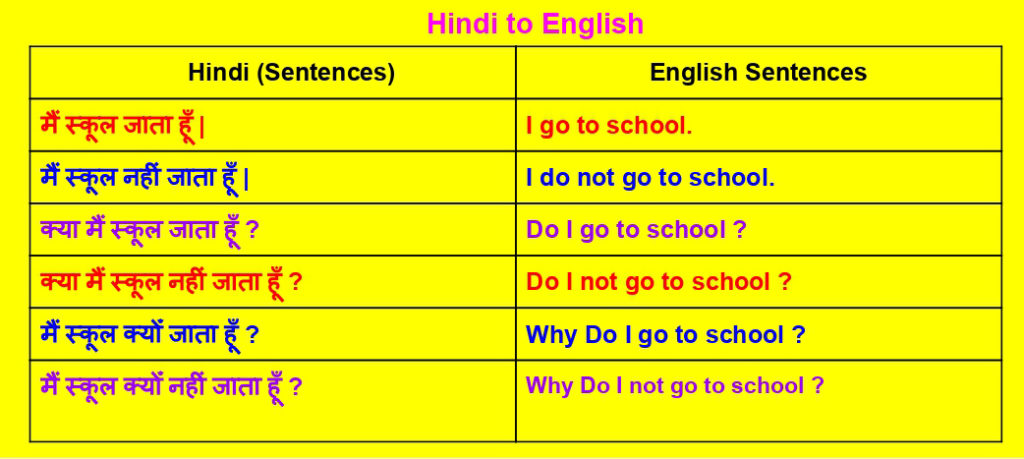 present indefinite tense in Hindi examples