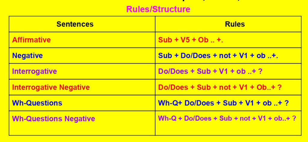 present indefinite tense rules or structures, formula