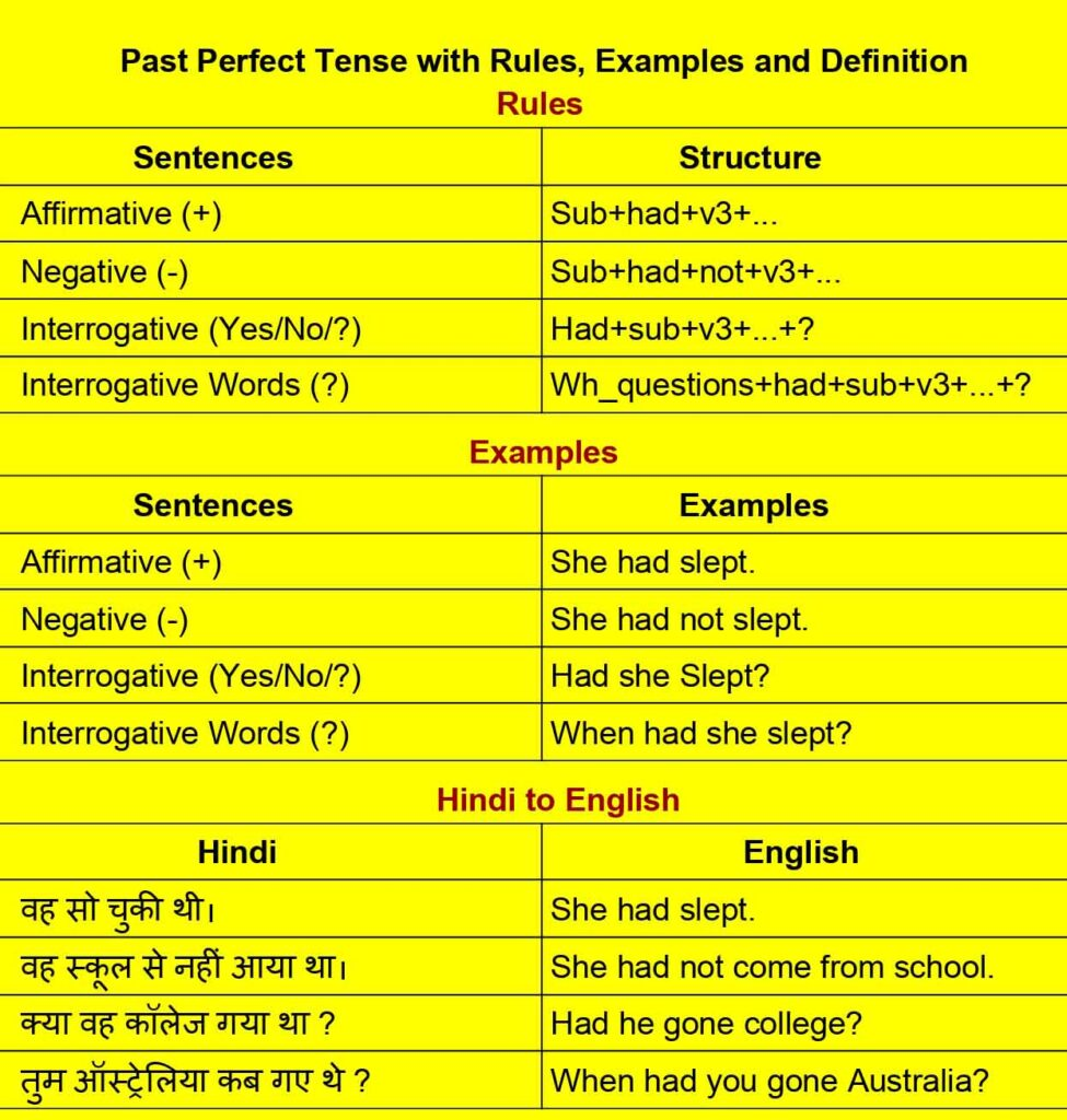 past perfect tense rules, examples in Hindi and English