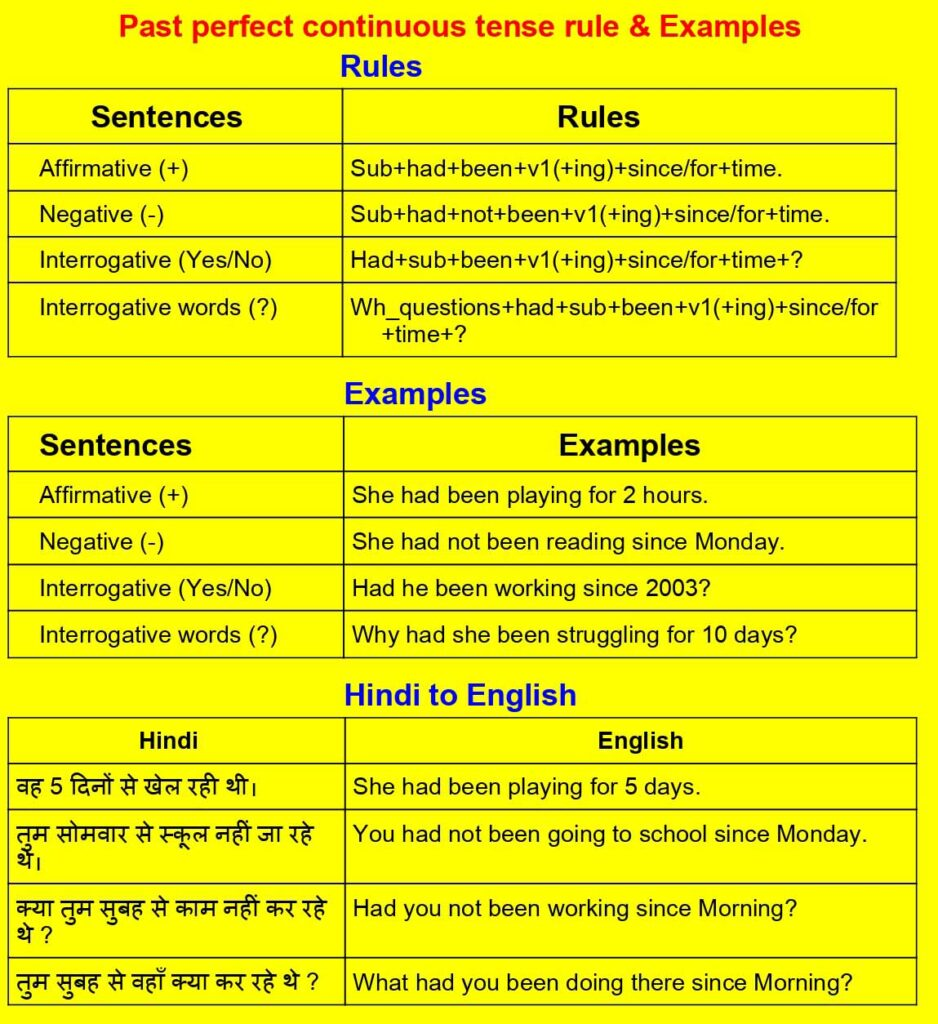 Past Perfect Continuous Tense Rules, Examples