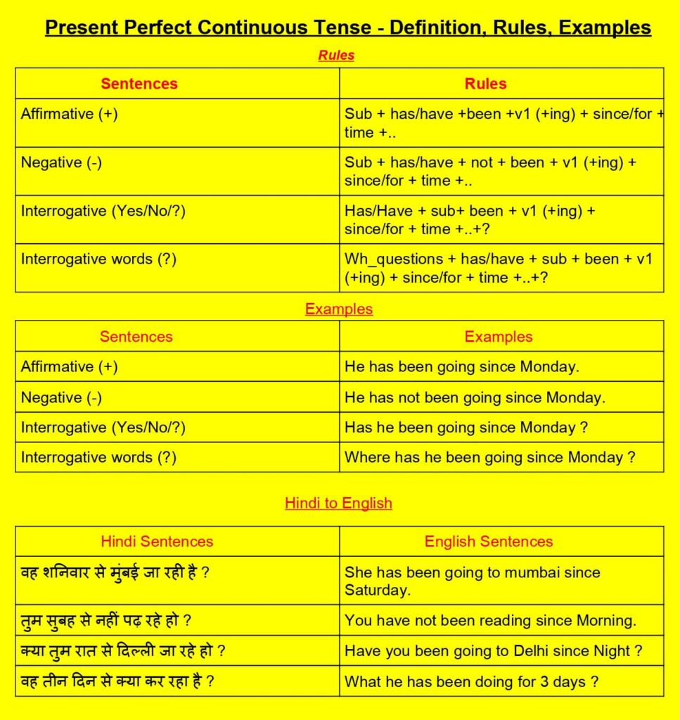 present perfect continuous tense - rules, examples, definition in Hindi
