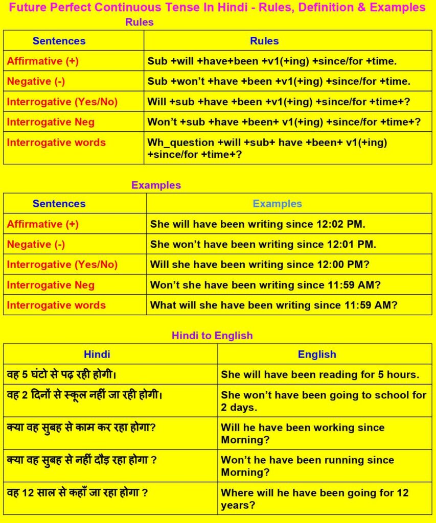 Future Perfect Continuous Tense In Hindi - Rules, Examples & Definition